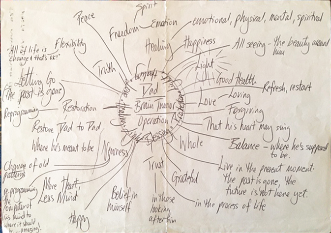 dads-mind-map